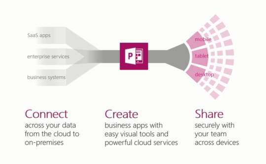 PowerApps2